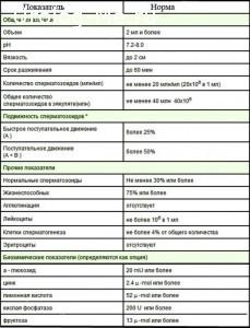 Спермограмма, норма и отклонения от нормы