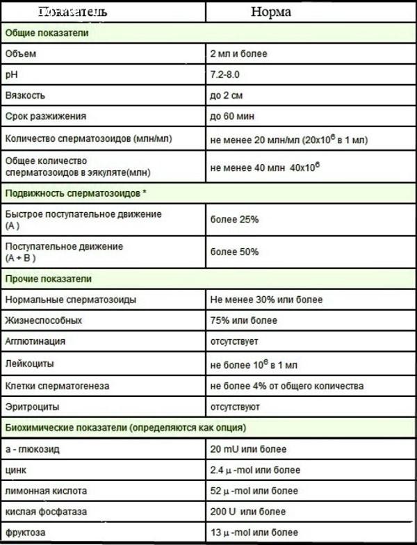 Лейкоциты в спермограмме 0 4