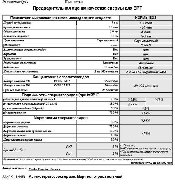 Показатели спермограммы при простатите