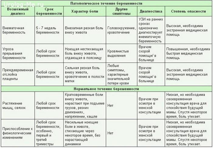 Боли внизу живота у женщин: слева, справа и при беременности